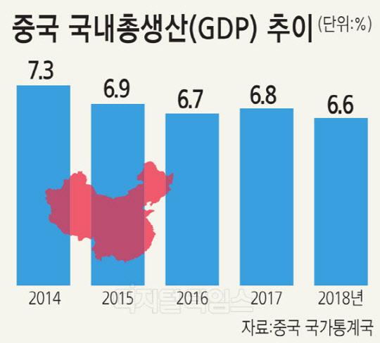 중국 성장률 6.6%... 28년만에 바닥친 결정적 이유